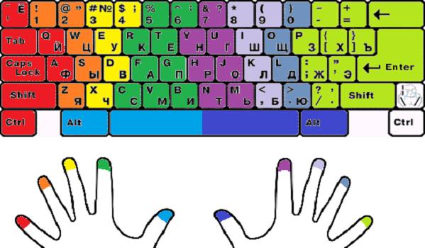 Правильная расстановка пальцев на клавиатуре