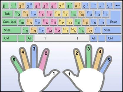 Схемы десятипальцевой печати на клавиатуре