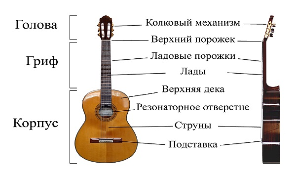 Как научиться быстро играть на гитаре?