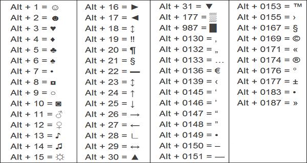 Как сделать символы на клавиатуре?